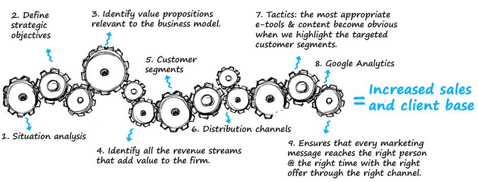 Developing a digital marketing plan