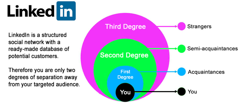 Using LinkedIn to develop your database