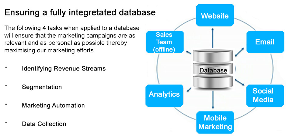 One-size-fits-all does not work when it comes to maximising your database